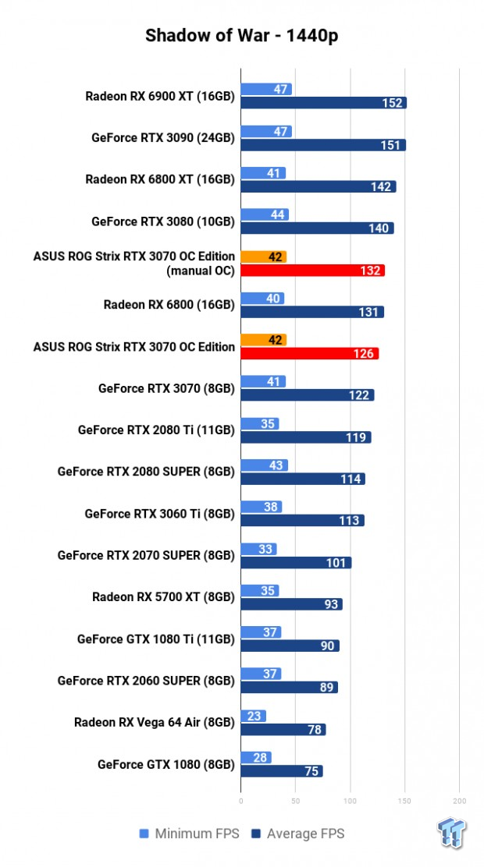 ASUS ROG Strix GeForce RTX 3070 OC Edition Review 119 | TweakTown.com