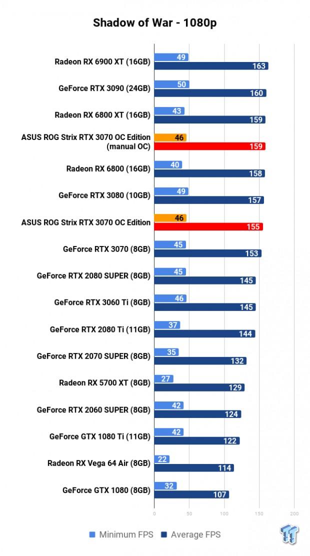 ASUS ROG Strix GeForce RTX 3070 OC Edition Review 120 | TweakTown.com