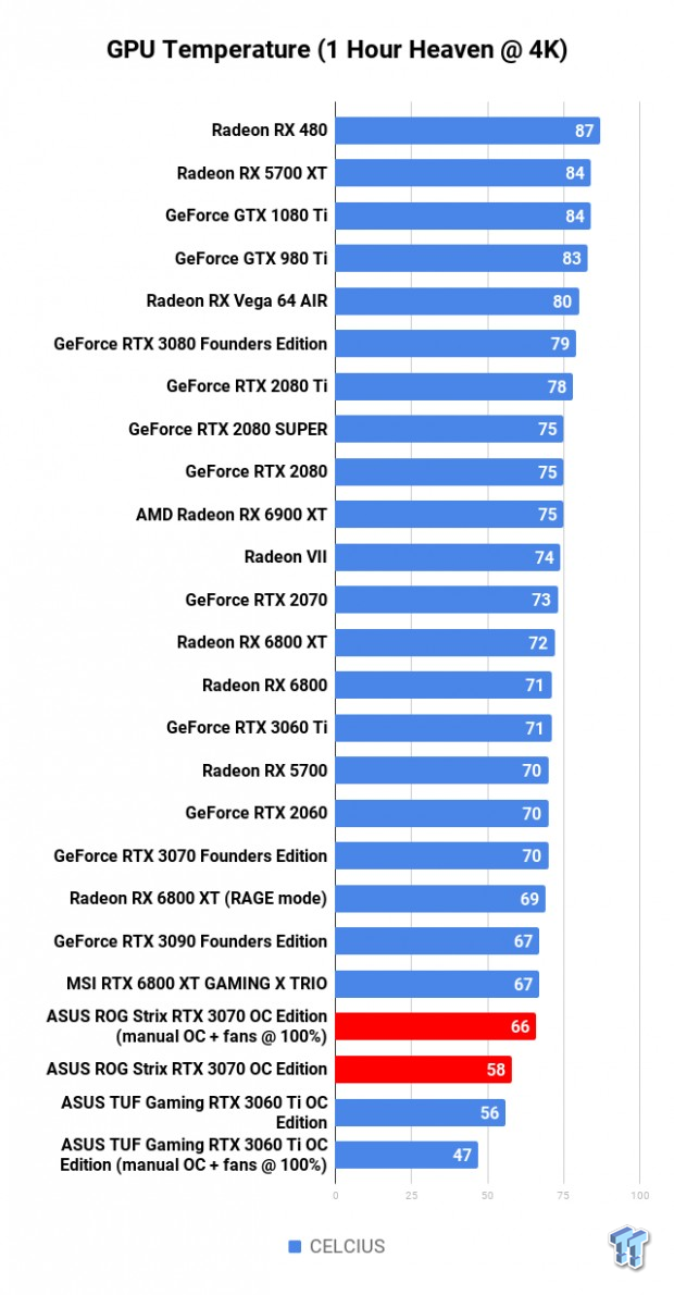 ASUS ROG Strix GeForce RTX 3070 OC Edition Review 126 | TweakTown.com