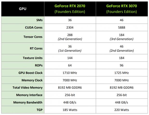 ASUS ROG Strix GeForce RTX 3070 OC Edition Review 612 | TweakTown.com