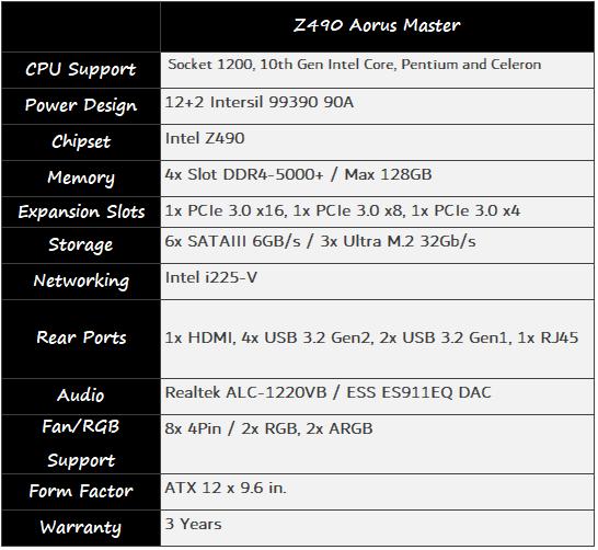 GIGABYTE Z490 AORUS Master Motherboard Review 02   TweakTown.com