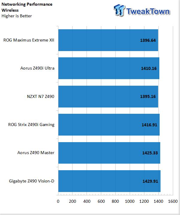 GIGABYTE Z490 AORUS Master Motherboard Review 43   TweakTown.com