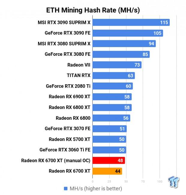 AMD Radeon RX 6700 XT in Crypto Mining: ETH Mining @ 120W tweaked 701 | TweakTown.com