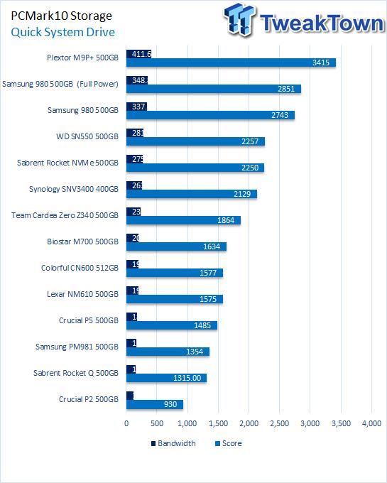 Samsung 980500GB NVMe SSD 12 revisión |  TweakTown.com