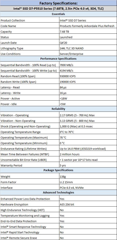 Intel D7-P5510 7.68TB Enterprise SATA SSD Review 04 | TweakTown.com