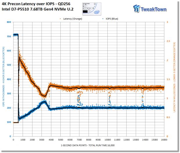 Intel D7-P5510 7.68TB Enterprise SATA SSD Review 05 | TweakTown.com