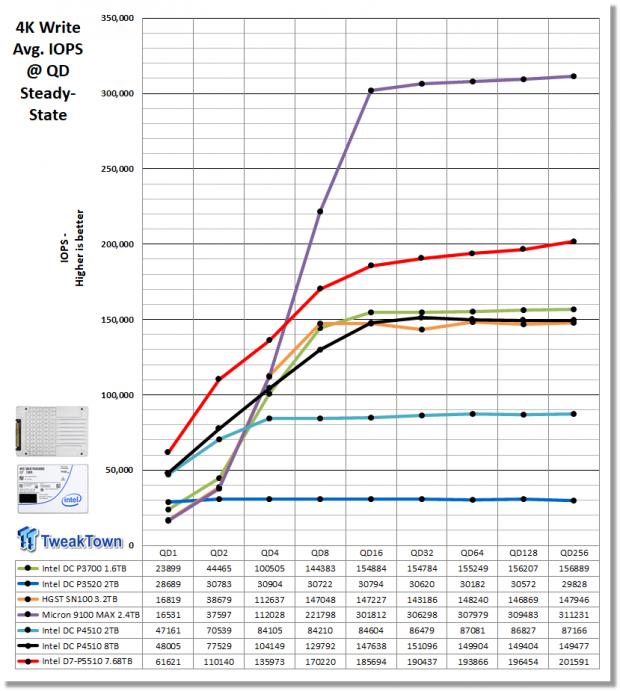 Intel D7-P5510 7.68TB Enterprise SATA SSD Review 06 | TweakTown.com