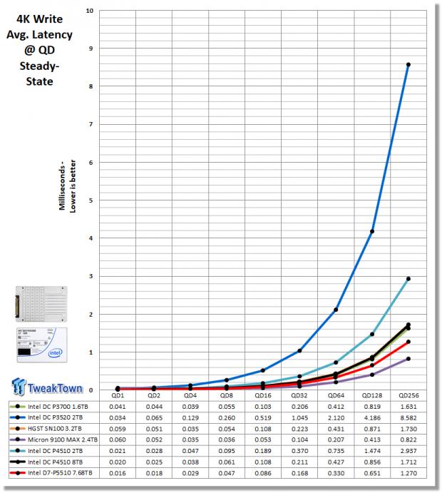Intel D7-P5510 7.68TB Enterprise SATA SSD Review 07 | TweakTown.com