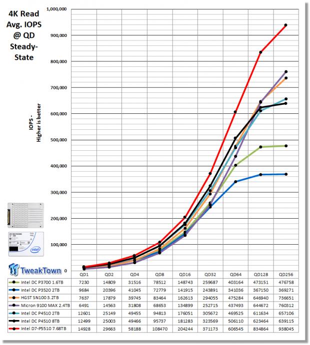 Intel D7-P5510 7.68TB Enterprise SATA SSD Review 08 | TweakTown.com