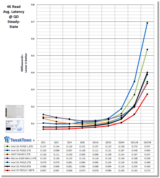 Intel D7-P5510 7.68TB Enterprise SATA SSD Review 09 | TweakTown.com