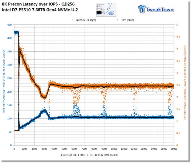 Intel D7-P5510 7.68TB Enterprise SATA SSD Review 10 | TweakTown.com