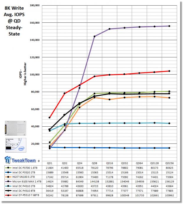 Intel D7-P5510 7.68TB Enterprise SATA SSD Review 11 | TweakTown.com