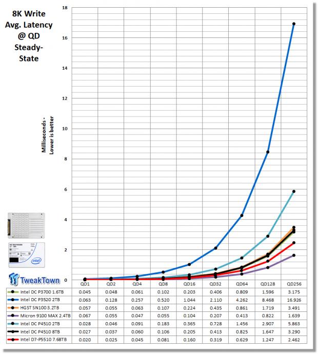 Intel D7-P5510 7.68TB Enterprise SATA SSD Review 12 | TweakTown.com