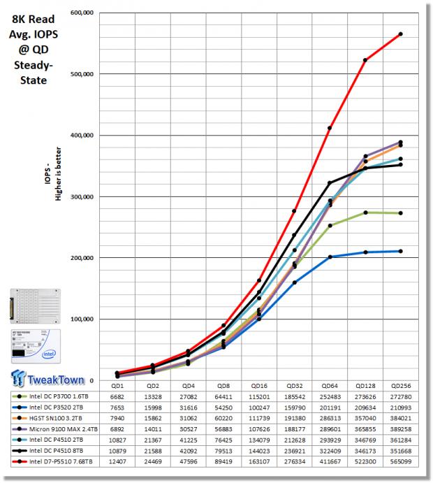 Intel D7-P5510 7.68TB Enterprise SATA SSD Review 13 | TweakTown.com