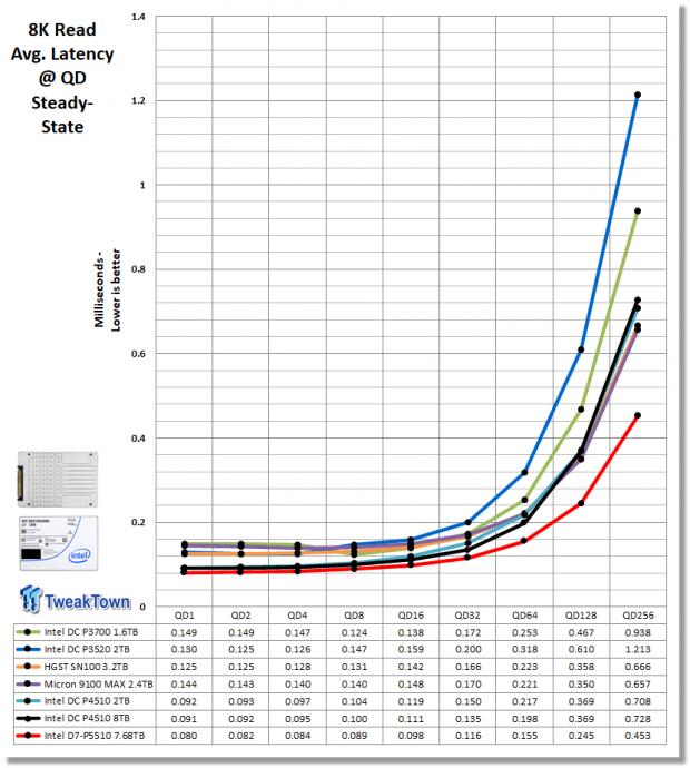 Intel D7-P5510 7.68TB Enterprise SATA SSD Review 14 | TweakTown.com