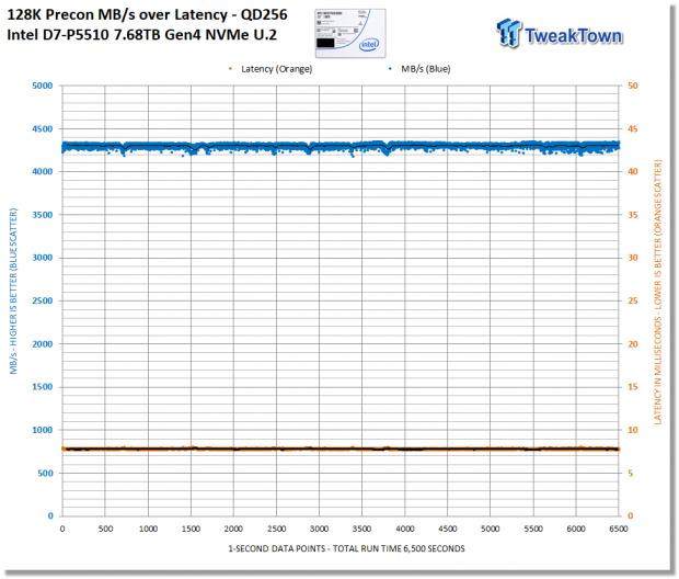 Intel D7-P5510 7.68TB Enterprise SATA SSD Review 15 | TweakTown.com