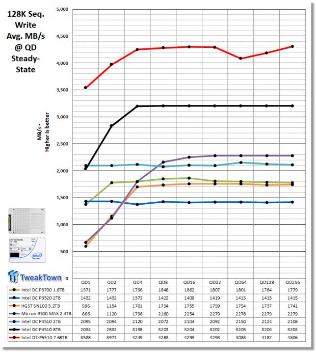 Intel D7-P5510 7.68TB Enterprise SATA SSD Review 16 | TweakTown.com