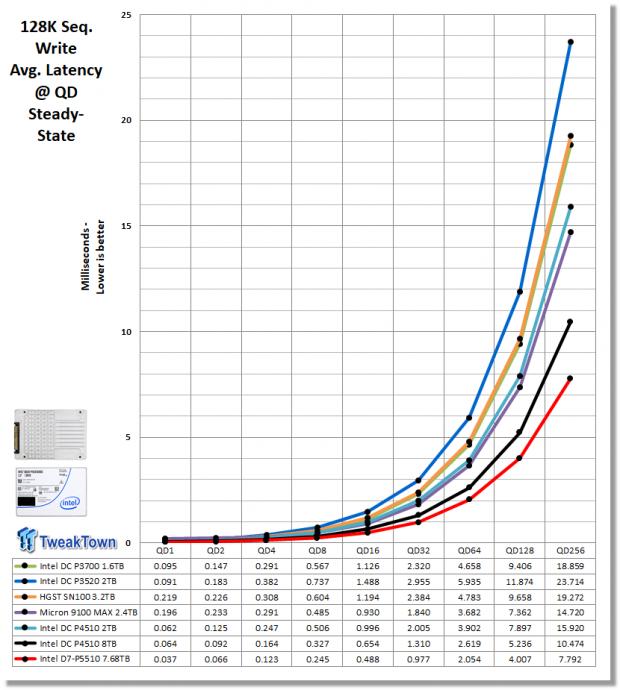 Intel D7-P5510 7.68TB Enterprise SATA SSD Review 17 | TweakTown.com