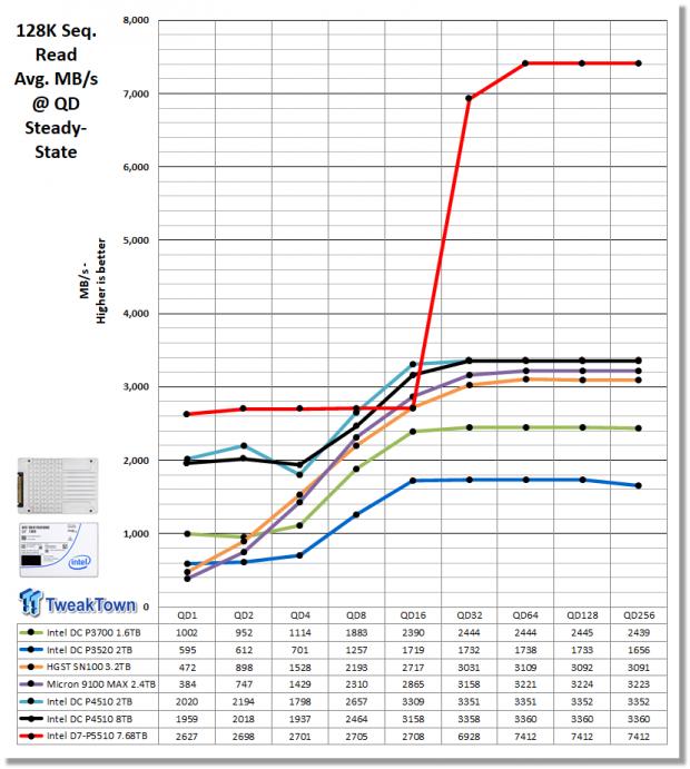 Intel D7-P5510 7.68TB Enterprise SATA SSD Review 18 | TweakTown.com