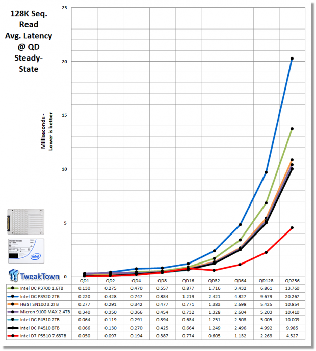 Intel D7-P5510 7.68TB Enterprise SATA SSD Review 19 | TweakTown.com