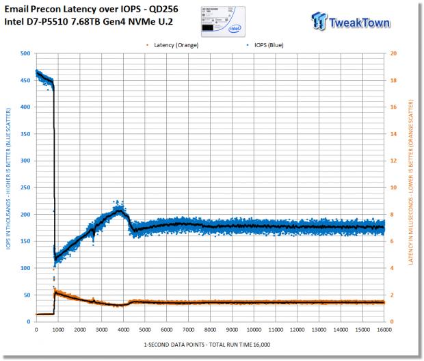 Intel D7-P5510 7.68TB Enterprise SATA SSD Review 20 | TweakTown.com