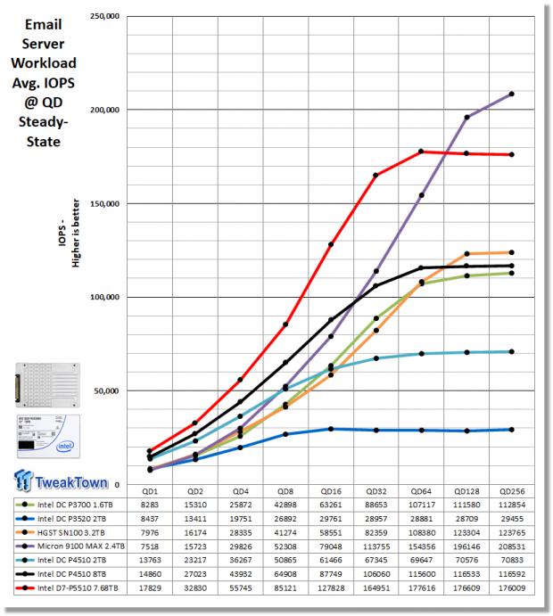 Intel D7-P5510 7.68TB Enterprise SATA SSD Review 21 | TweakTown.com