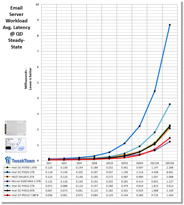 Intel D7-P5510 7.68TB Enterprise SATA SSD Review 22 | TweakTown.com