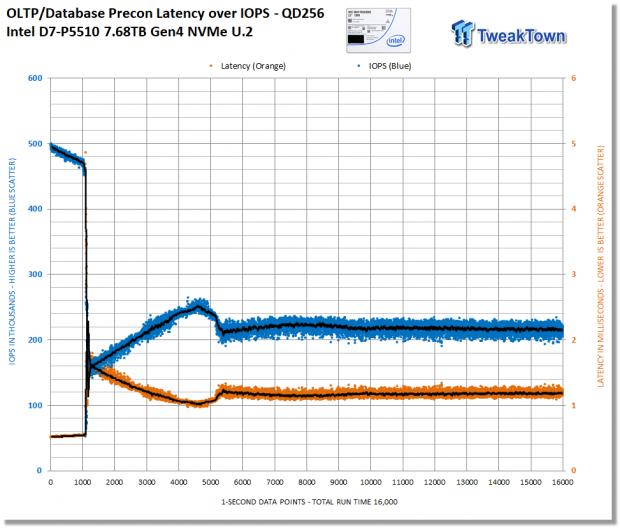 Intel D7-P5510 7.68TB Enterprise SATA SSD Review 23 | TweakTown.com