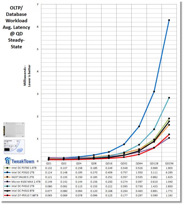 Intel D7-P5510 7.68TB Enterprise SATA SSD Review 25 | TweakTown.com