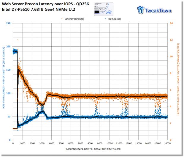 Intel D7-P5510 7.68TB Enterprise SATA SSD Review 26 | TweakTown.com