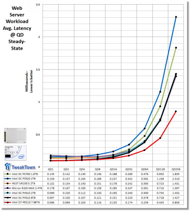 Intel D7-P5510 7.68TB Enterprise SATA SSD Review 28 | TweakTown.com