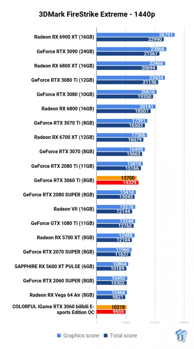 COLORFUL iGame GeForce RTX 3060 Bilibili E-sports Edition OC Review 102 | TweakTown.com