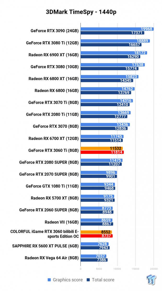 COLORFUL iGame GeForce RTX 3060 Bilibili E-sports Edition OC Review 104 | TweakTown.com