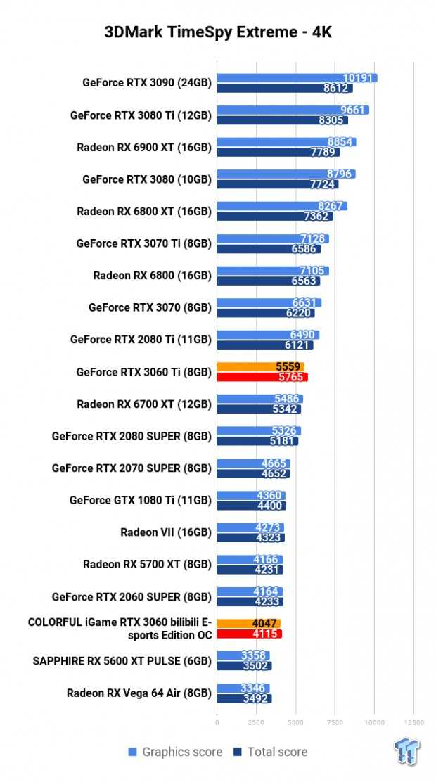 COLORFUL iGame GeForce RTX 3060 Bilibili E-sports Edition OC Review 105 | TweakTown.com