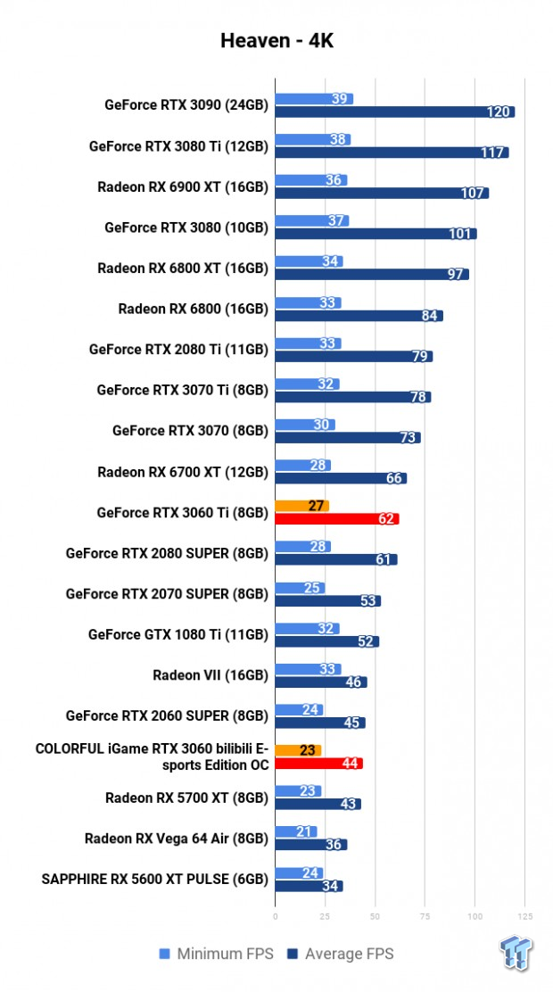 COLORFUL iGame GeForce RTX 3060 Bilibili E-sports Edition OC Review 106 | TweakTown.com