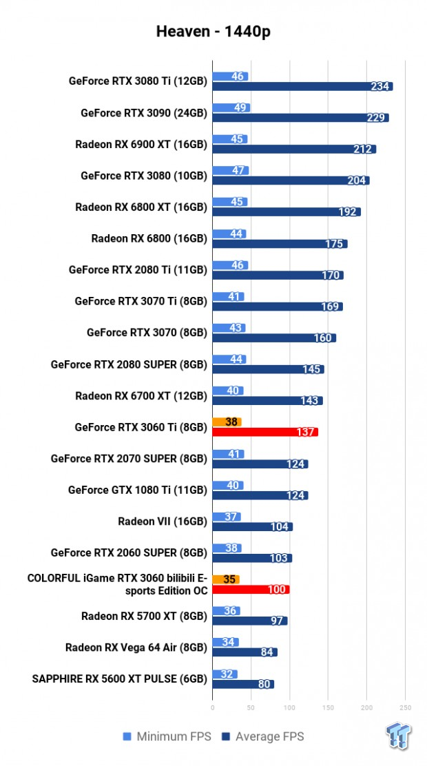 COLORFUL iGame GeForce RTX 3060 Bilibili E-sports Edition OC Review 107 | TweakTown.com