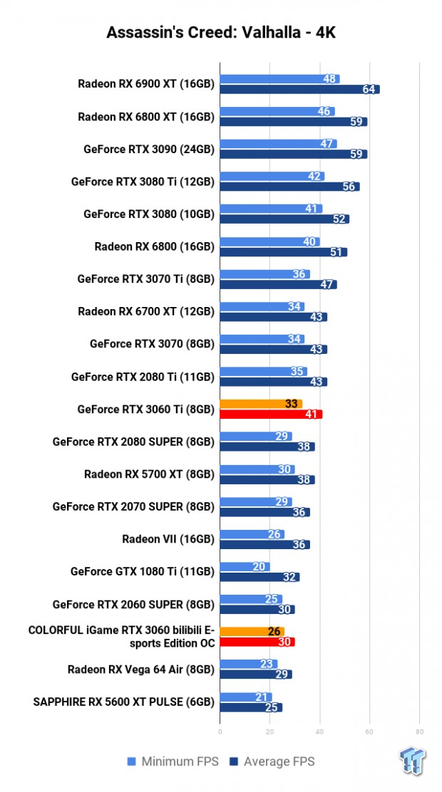 COLORFUL iGame GeForce RTX 3060 Bilibili E-sports Edition OC Review 109 | TweakTown.com