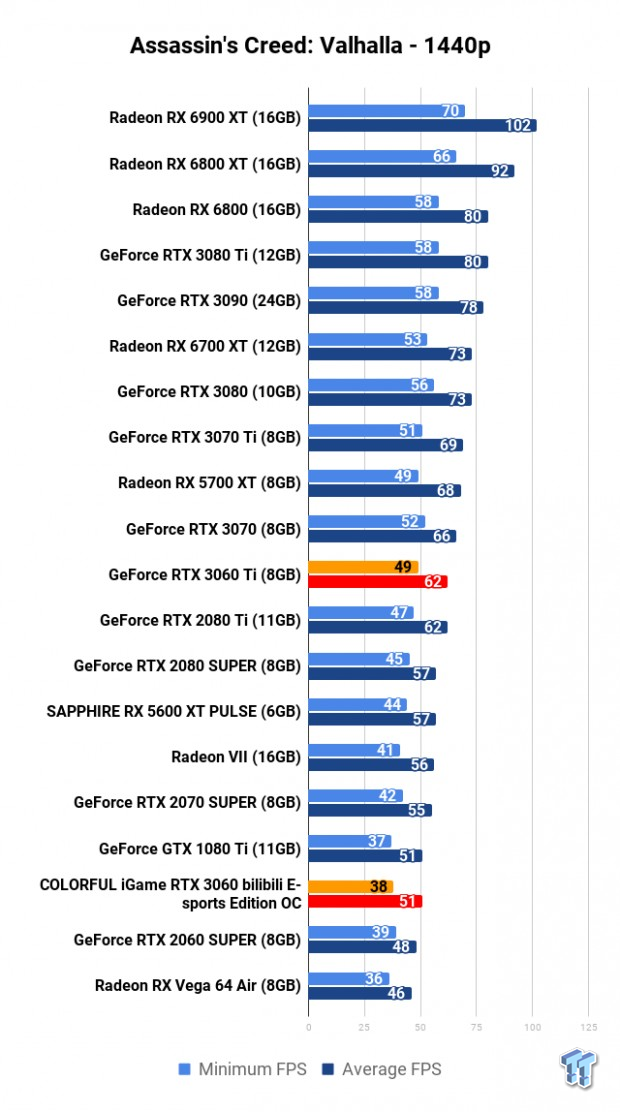 COLORFUL iGame GeForce RTX 3060 Bilibili E-sports Edition OC Review 110 | TweakTown.com
