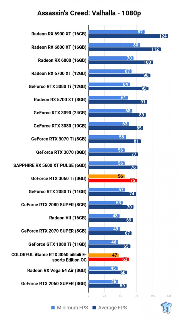 COLORFUL iGame GeForce RTX 3060 Bilibili E-sports Edition OC Review 111 | TweakTown.com