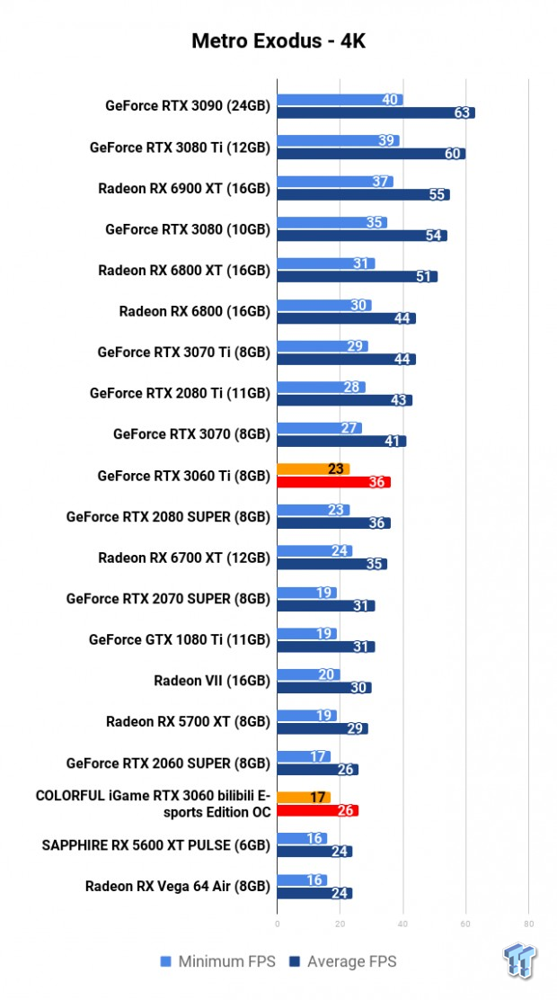 COLORFUL iGame GeForce RTX 3060 Bilibili E-sports Edition OC Review 112 | TweakTown.com