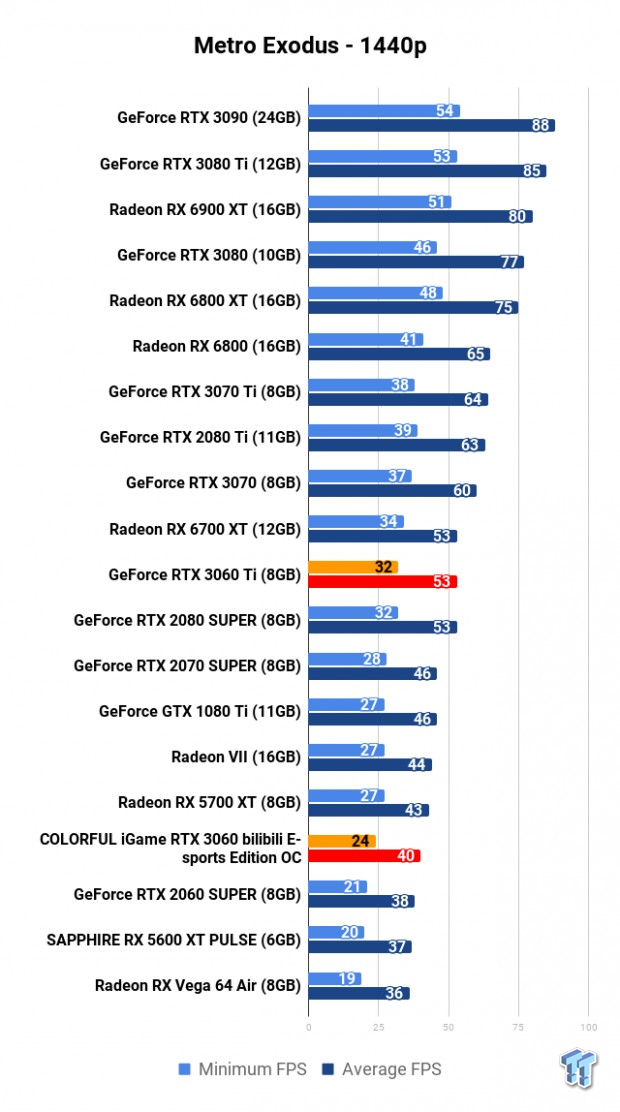 COLORFUL iGame GeForce RTX 3060 Bilibili E-sports Edition OC Review 113 | TweakTown.com
