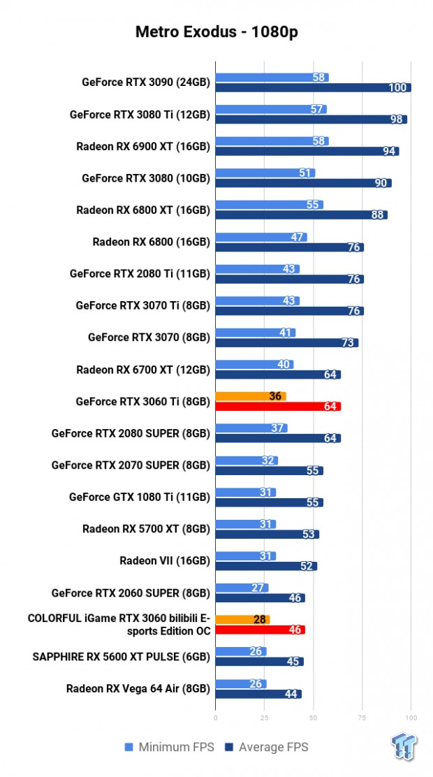 COLORFUL iGame GeForce RTX 3060 Bilibili E-sports Edition OC Review 114 | TweakTown.com