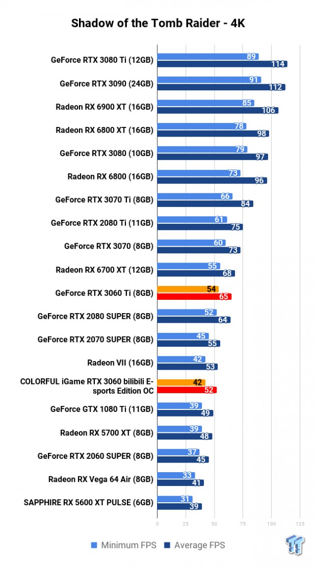 COLORFUL iGame GeForce RTX 3060 Bilibili E-sports Edition OC Review 115 | TweakTown.com