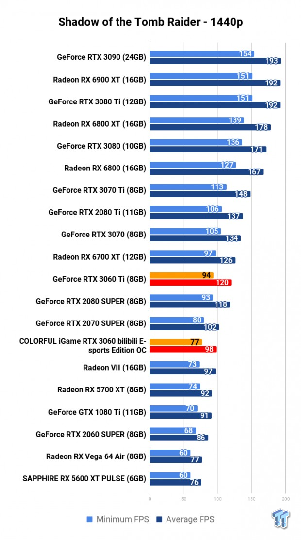 COLORFUL iGame GeForce RTX 3060 Bilibili E-sports Edition OC Review 116 | TweakTown.com