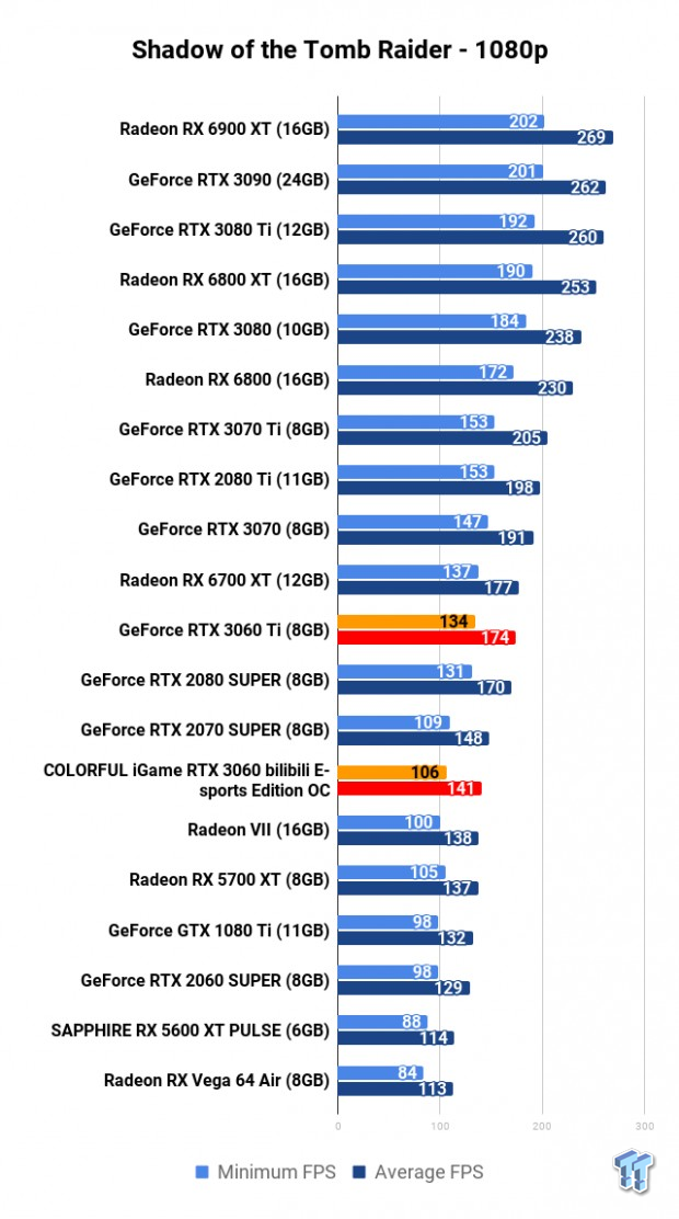 COLORFUL iGame GeForce RTX 3060 Bilibili E-sports Edition OC Review 117 | TweakTown.com