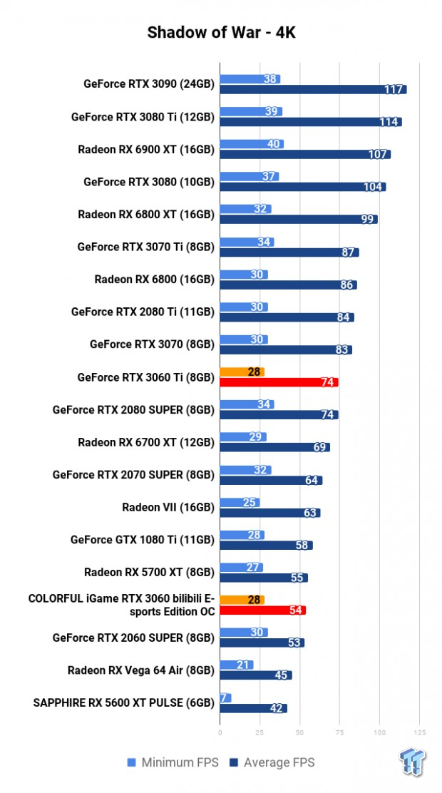 COLORFUL iGame GeForce RTX 3060 Bilibili E-sports Edition OC Review 118 | TweakTown.com