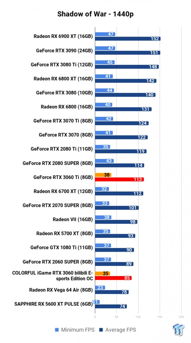COLORFUL iGame GeForce RTX 3060 Bilibili E-sports Edition OC Review 119 | TweakTown.com