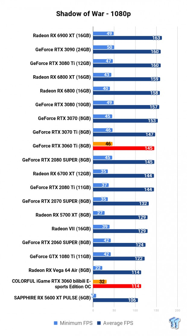 COLORFUL iGame GeForce RTX 3060 Bilibili E-sports Edition OC Review 120 | TweakTown.com