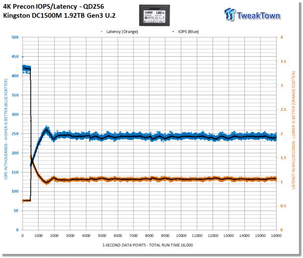 Kingston DC1500M 1.92TB Data Center Enterprise SSD Review 05 | TweakTown.com