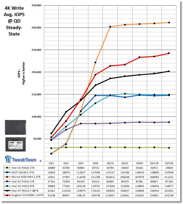 Kingston DC1500M 1.92TB Data Center Enterprise SSD Review 06 | TweakTown.com
